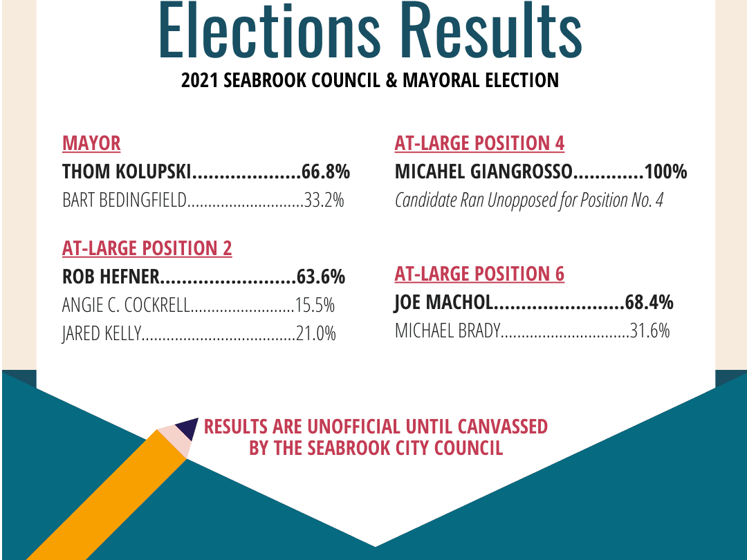 Unofficial Election Results (2)